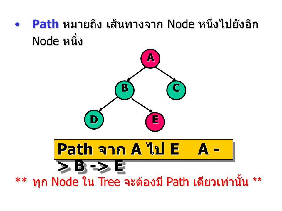 Path จาก A ไป E A -> B -> E