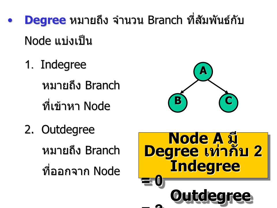 Node A มี Degree เท่ากับ 2