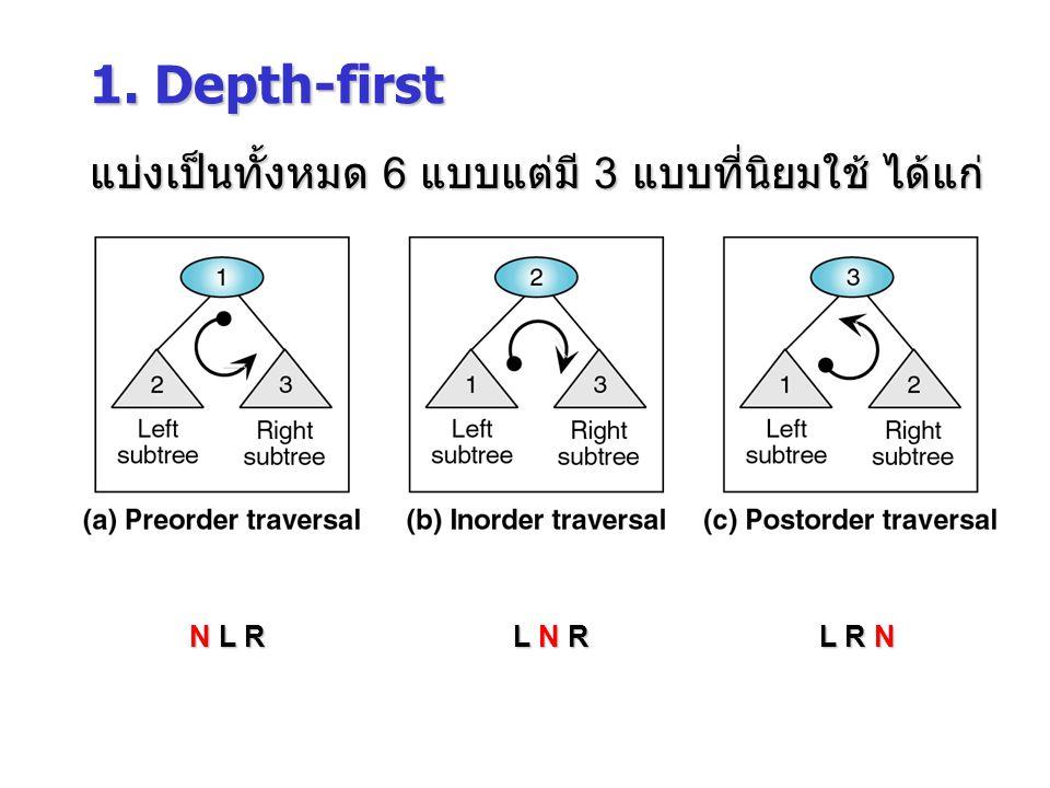 1. Depth-first แบ่งเป็นทั้งหมด 6 แบบแต่มี 3 แบบที่นิยมใช้ ได้แก่ N L R