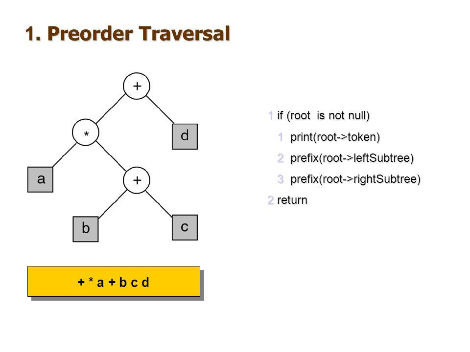 1. Preorder Traversal + * a + b c d 1 if (root is not null)