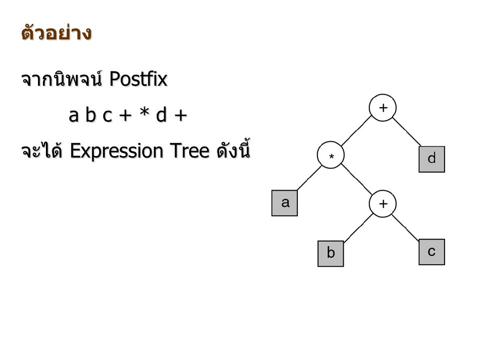 ตัวอย่าง จากนิพจน์ Postfix a b c + * d + จะได้ Expression Tree ดังนี้
