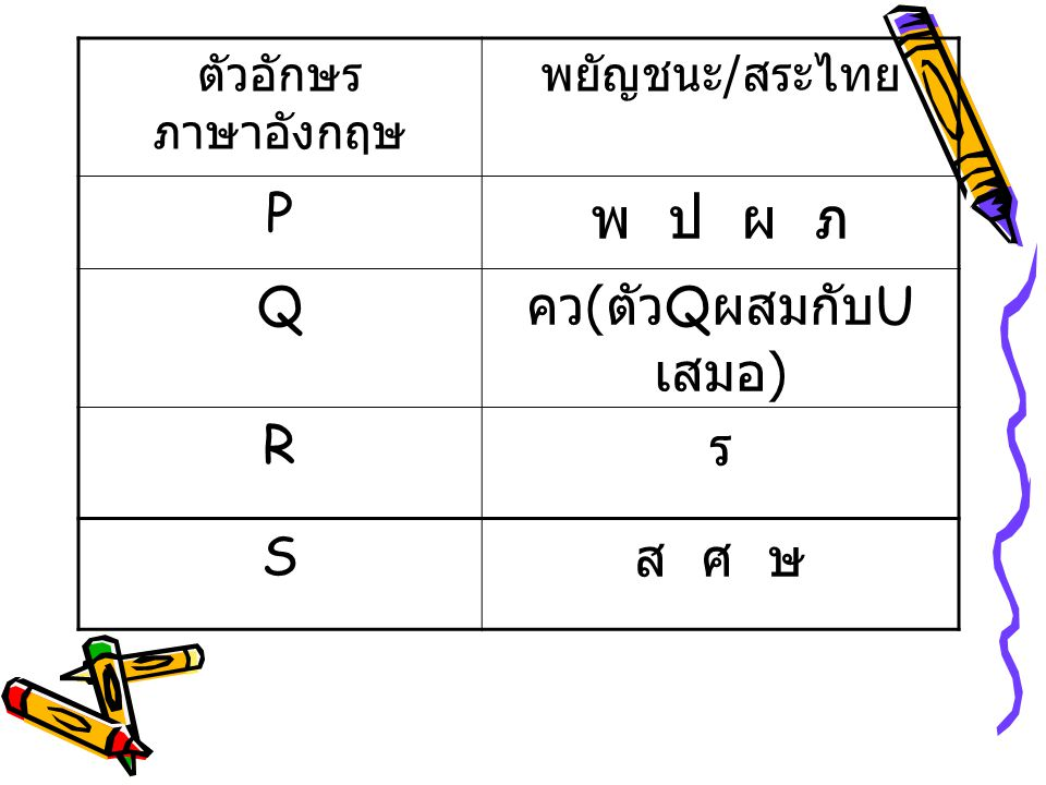 พ ป ผ ภ P Q คว(ตัวQผสมกับUเสมอ) R ร S ส ศ ษ ตัวอักษรภาษาอังกฤษ