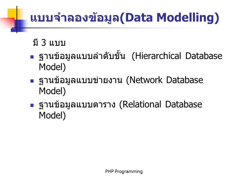 แบบจำลองข้อมูล(Data Modelling)