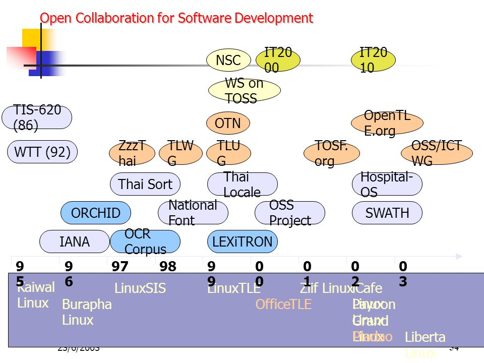 Open Collaboration for Software Development