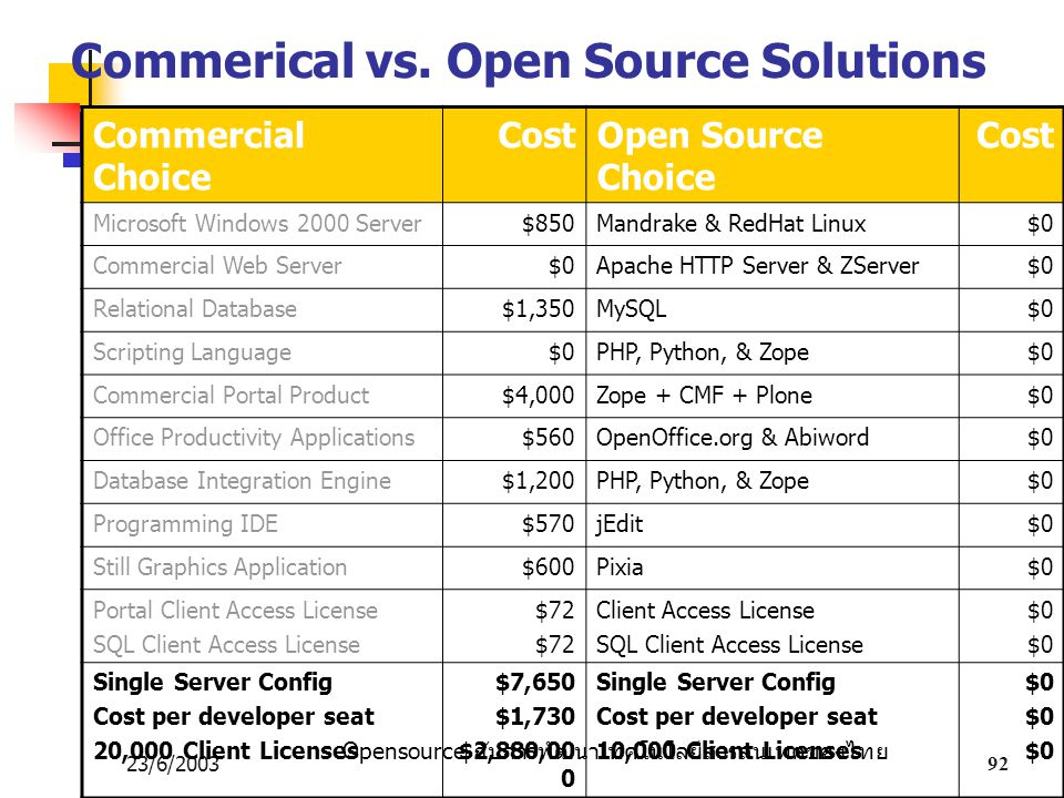 Commerical vs. Open Source Solutions