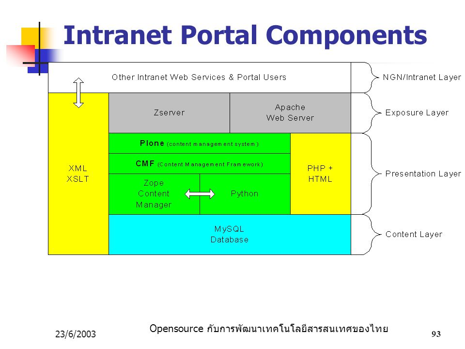 Intranet Portal Components