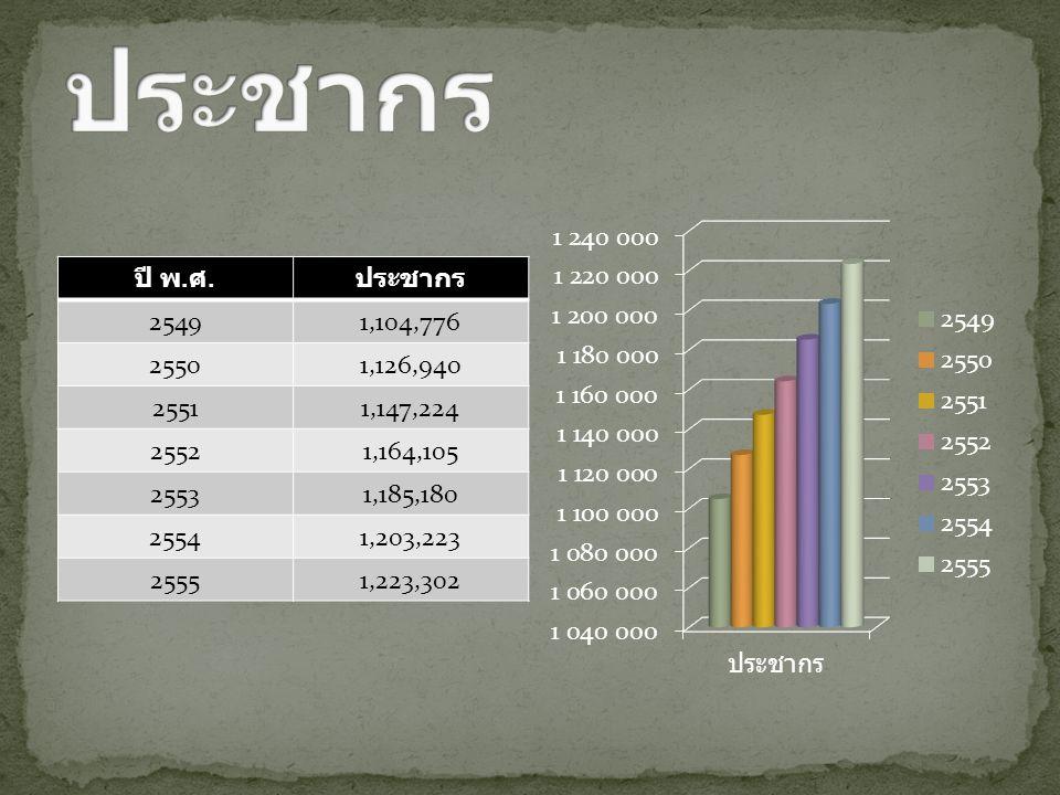 ประชากร ปี พ.ศ. ประชากร. 2549. 1,104,776. 2550. 1,126,940. 2551. 1,147,224. 2552. 1,164,105.