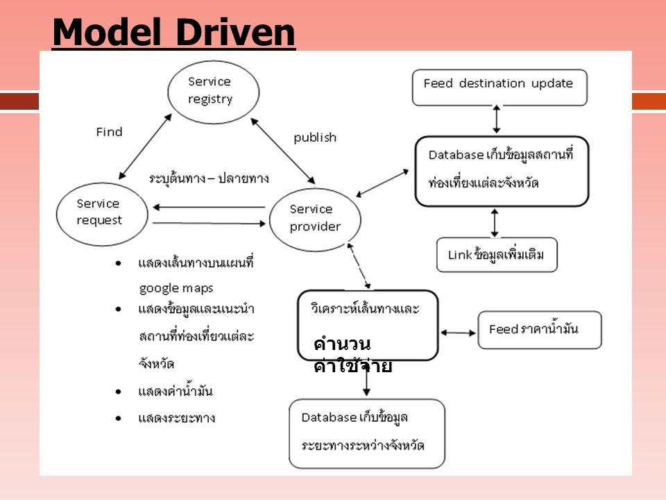 Model Driven คำนวนค่าใช้จ่าย