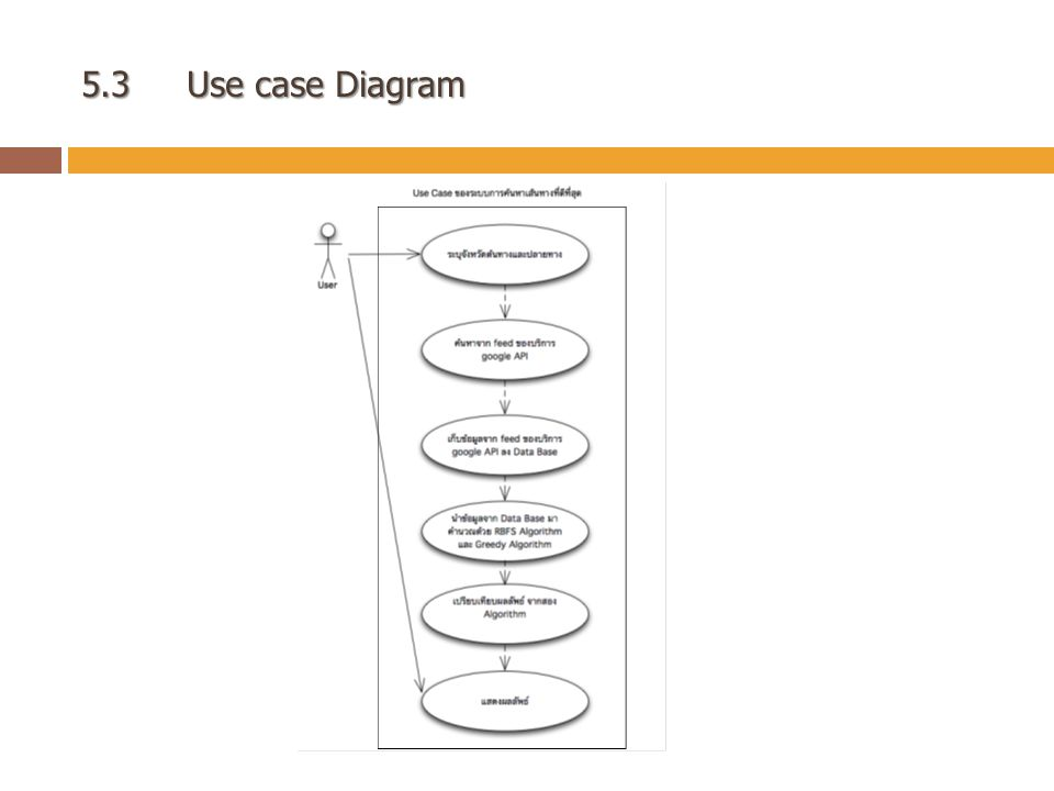 5.3 Use case Diagram