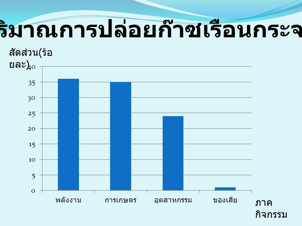ปริมาณการปล่อยก๊าซเรือนกระจก