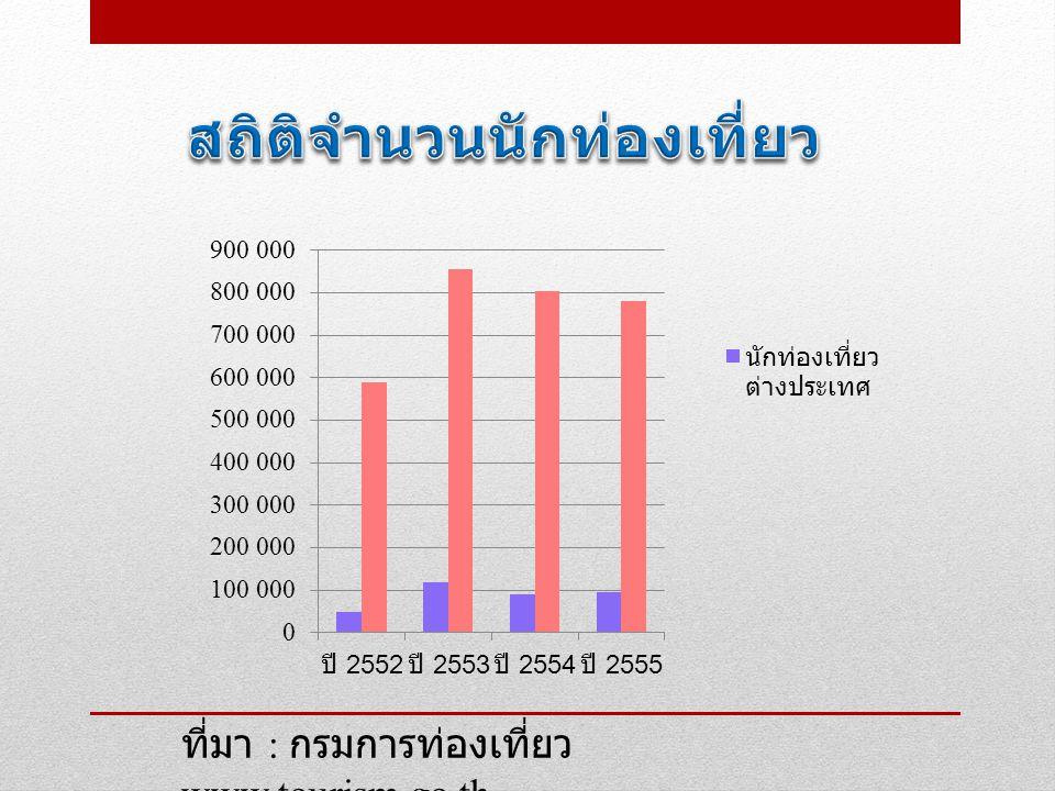 สถิติจำนวนนักท่องเที่ยว