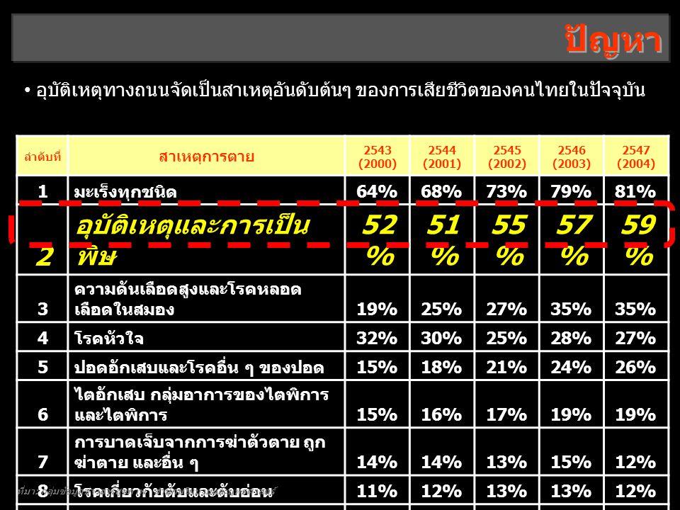 ปัญหา 2 อุบัติเหตุและการเป็นพิษ 52% 51% 55% 57% 59%