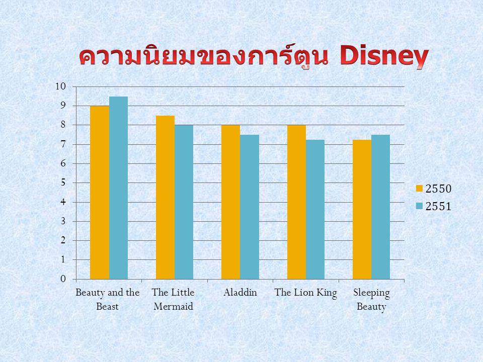ความนิยมของการ์ตูน Disney