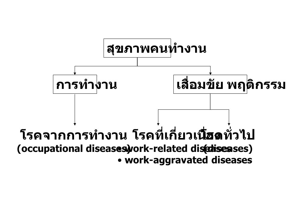 (occupational diseases)