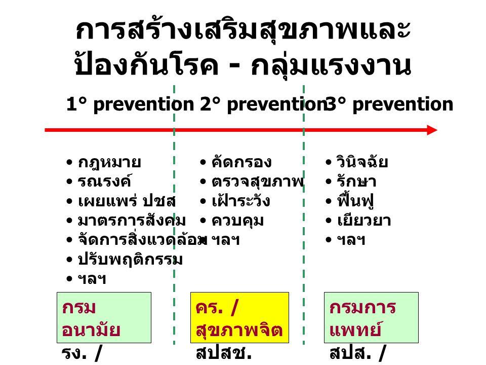 การสร้างเสริมสุขภาพและป้องกันโรค - กลุ่มแรงงาน