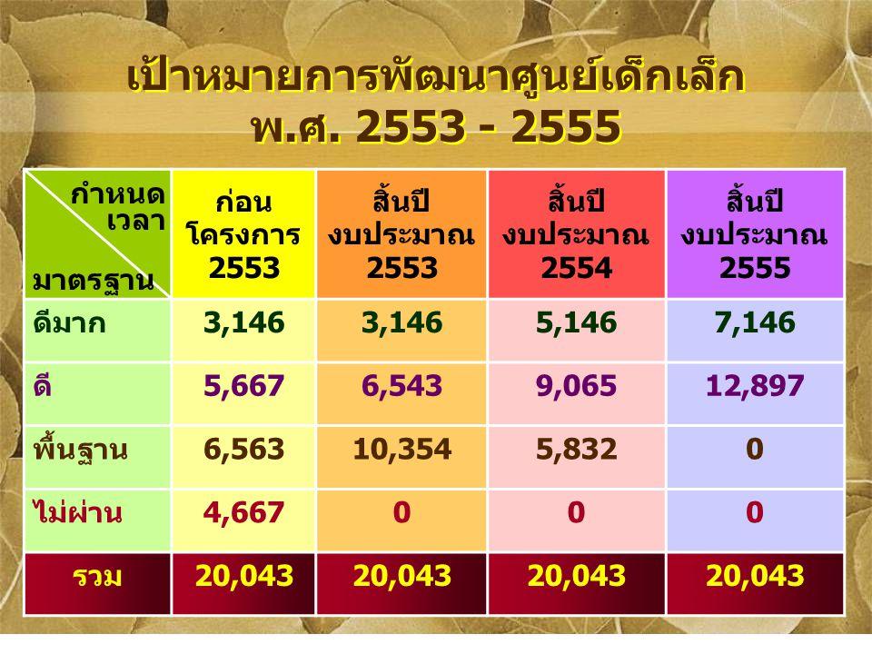 เป้าหมายการพัฒนาศูนย์เด็กเล็ก พ.ศ. 2553 - 2555