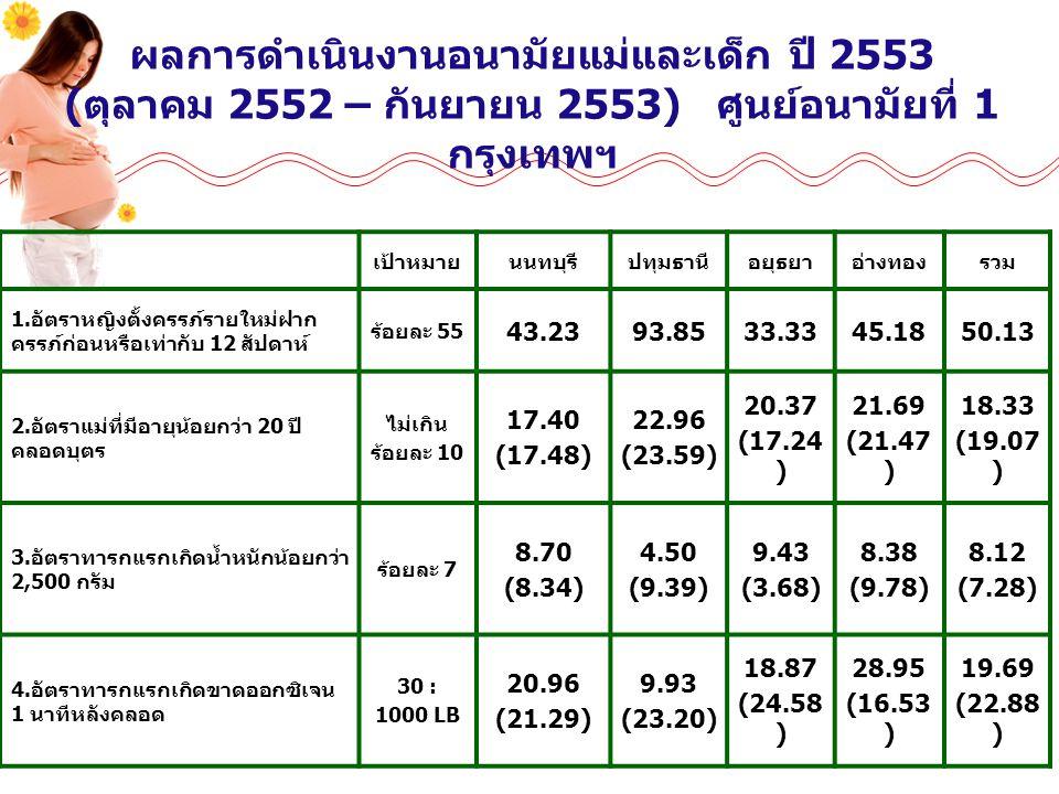 ผลการดำเนินงานอนามัยแม่และเด็ก ปี 2553