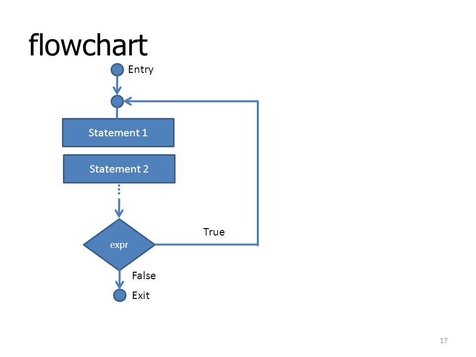 flowchart Entry Statement 1 Statement 2 expr True False Exit