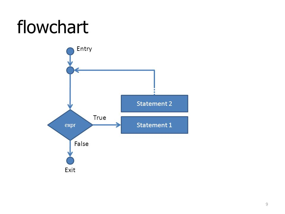 flowchart Entry Statement 2 expr True Statement 1 False Exit