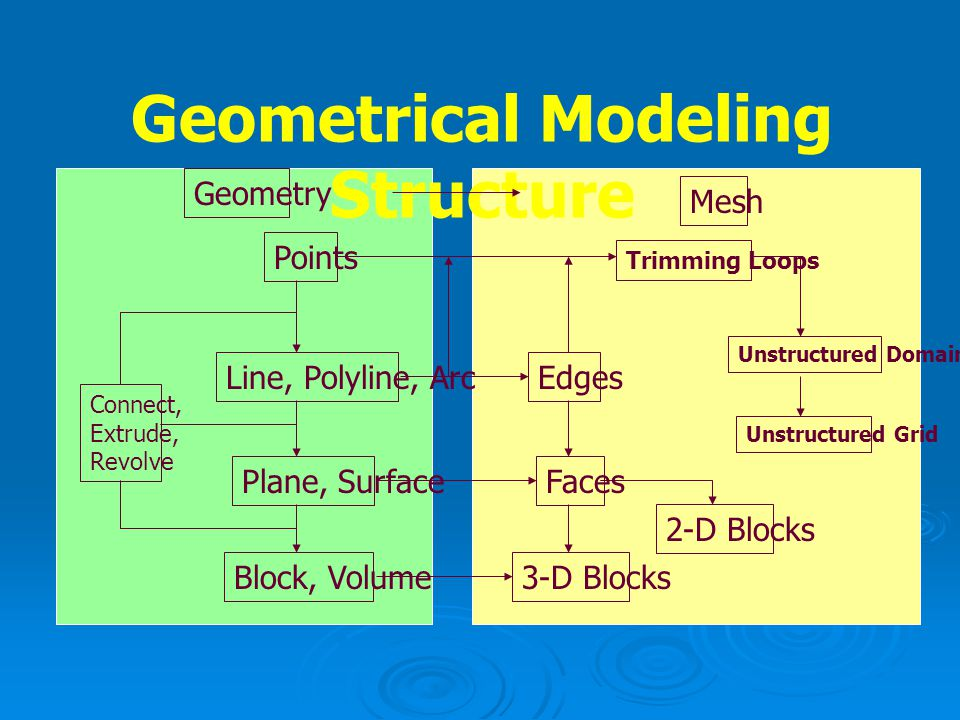 Geometrical Modeling Structure
