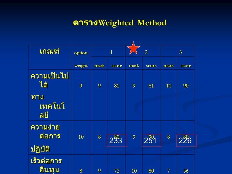 ตารางWeighted Method เกณฑ์ ความเป็นไปได้ ทางเทคโนโลยี ความง่ายต่อการ