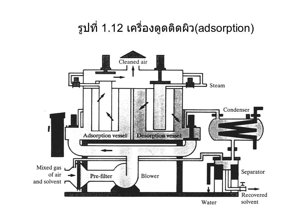 รูปที่ 1.12 เครื่องดูดติดผิว(adsorption)