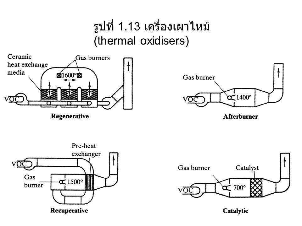 รูปที่ 1.13 เครื่องเผาไหม้(thermal oxidisers)
