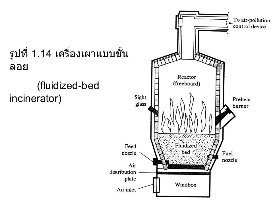 รูปที่ 1.14 เครื่องเผาแบบชั้นลอย