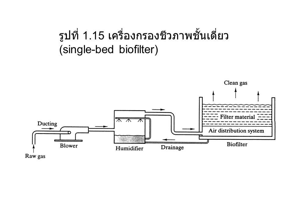 รูปที่ 1.15 เครื่องกรองชีวภาพชั้นเดี่ยว(single-bed biofilter)