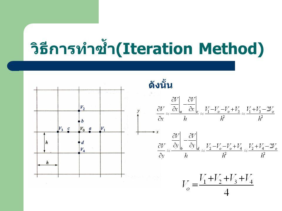 วิธีการทำซ้ำ(Iteration Method)