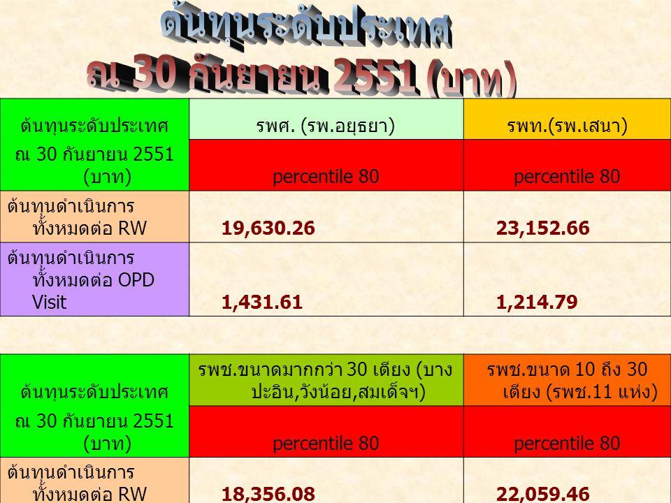 ต้นทุนระดับประเทศ ณ 30 กันยายน 2551 (บาท)