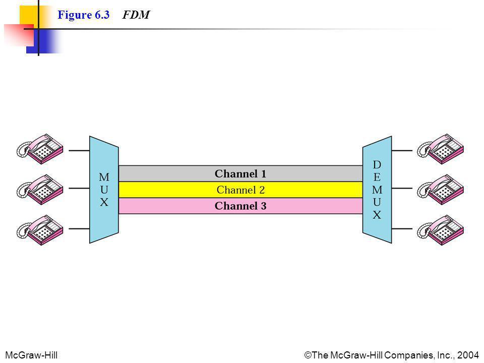Figure 6.3 FDM