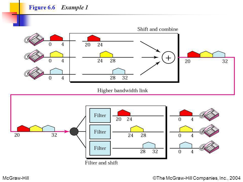 Figure 6.6 Example 1