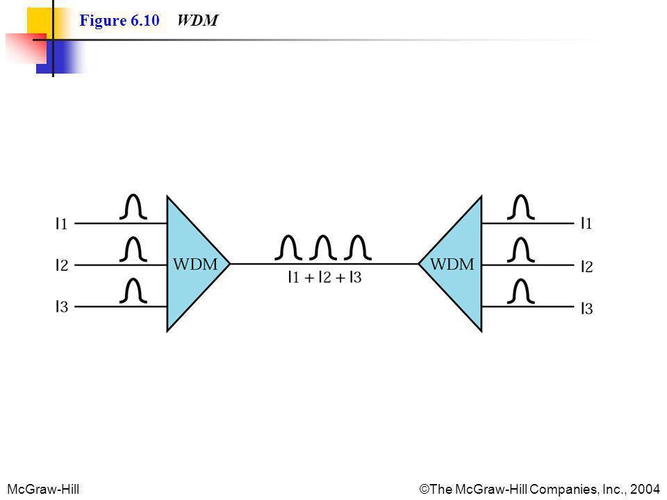 Figure 6.10 WDM