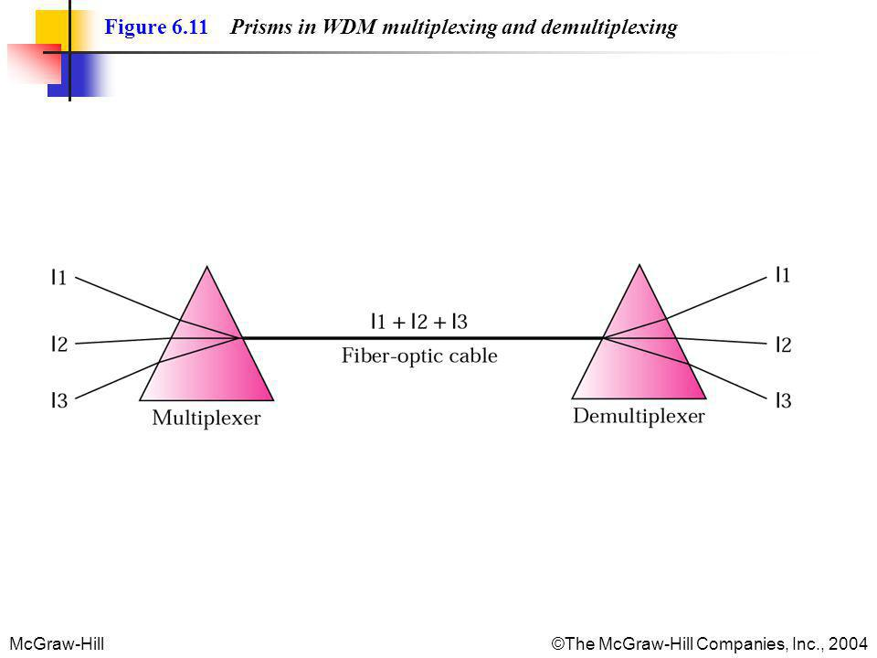 Figure 6.11 Prisms in WDM multiplexing and demultiplexing