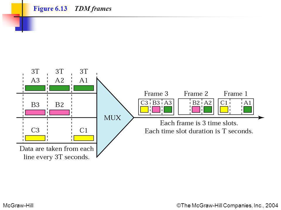 Figure 6.13 TDM frames