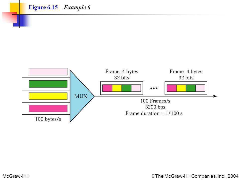 Figure 6.15 Example 6