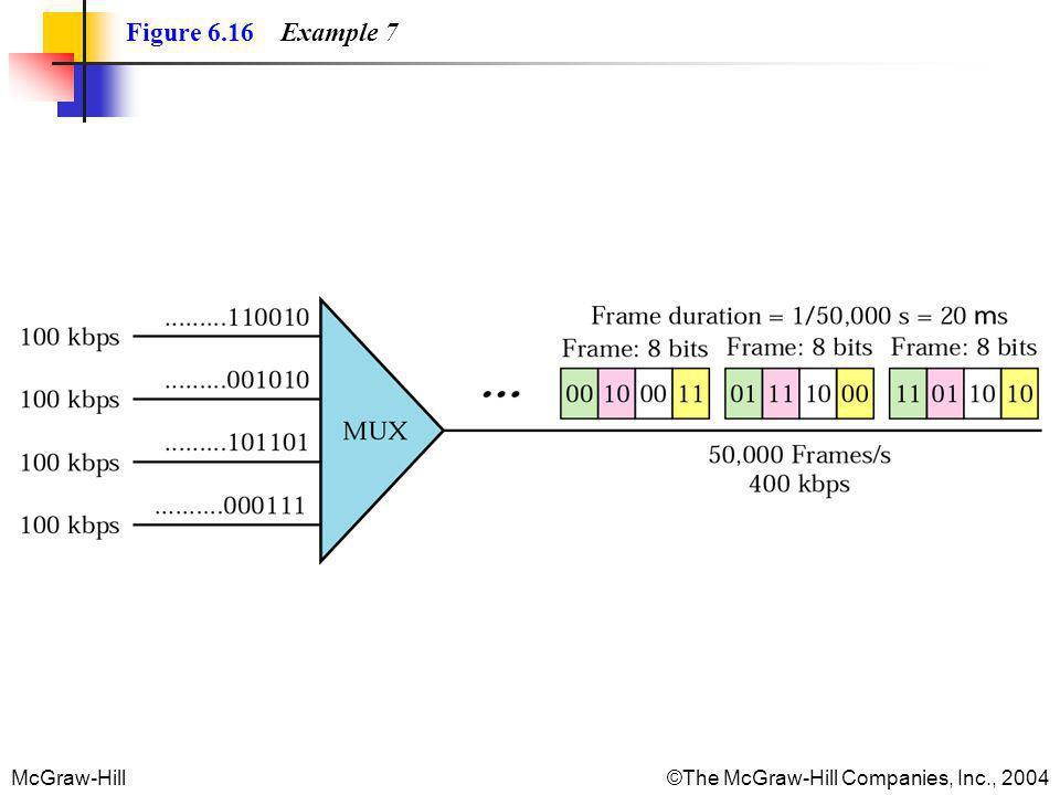 Figure 6.16 Example 7
