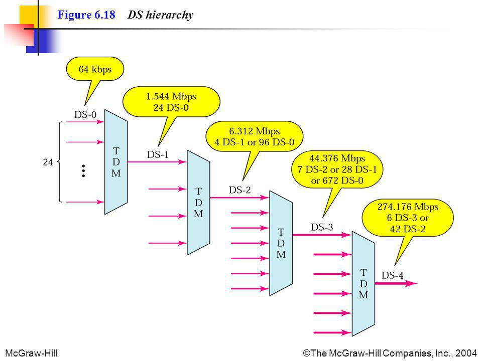 Figure 6.18 DS hierarchy