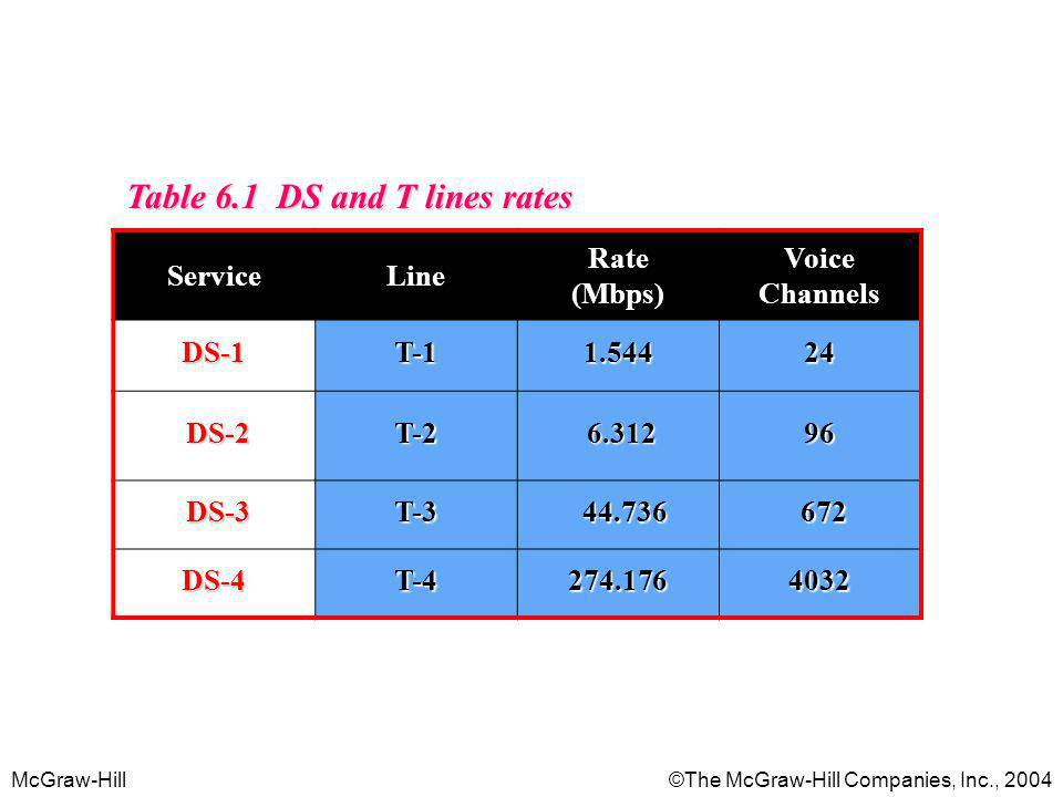Table 6.1 DS and T lines rates