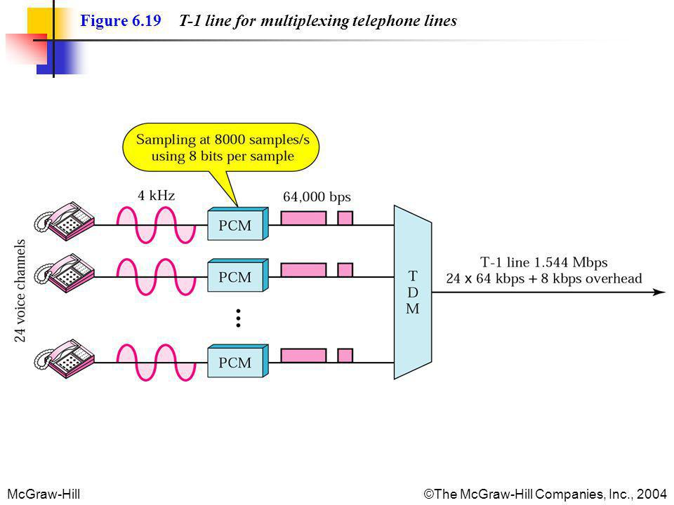 Figure 6.19 T-1 line for multiplexing telephone lines