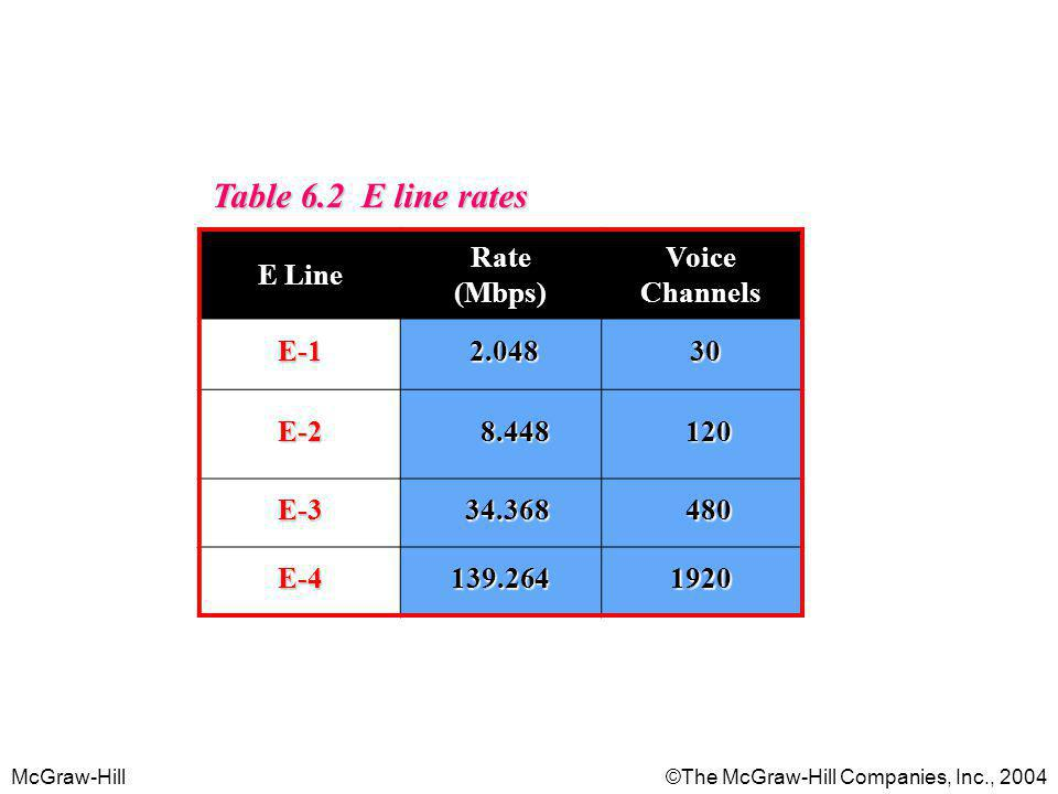 Table 6.2 E line rates E Line Rate (Mbps) Voice Channels E-1 2.048 30
