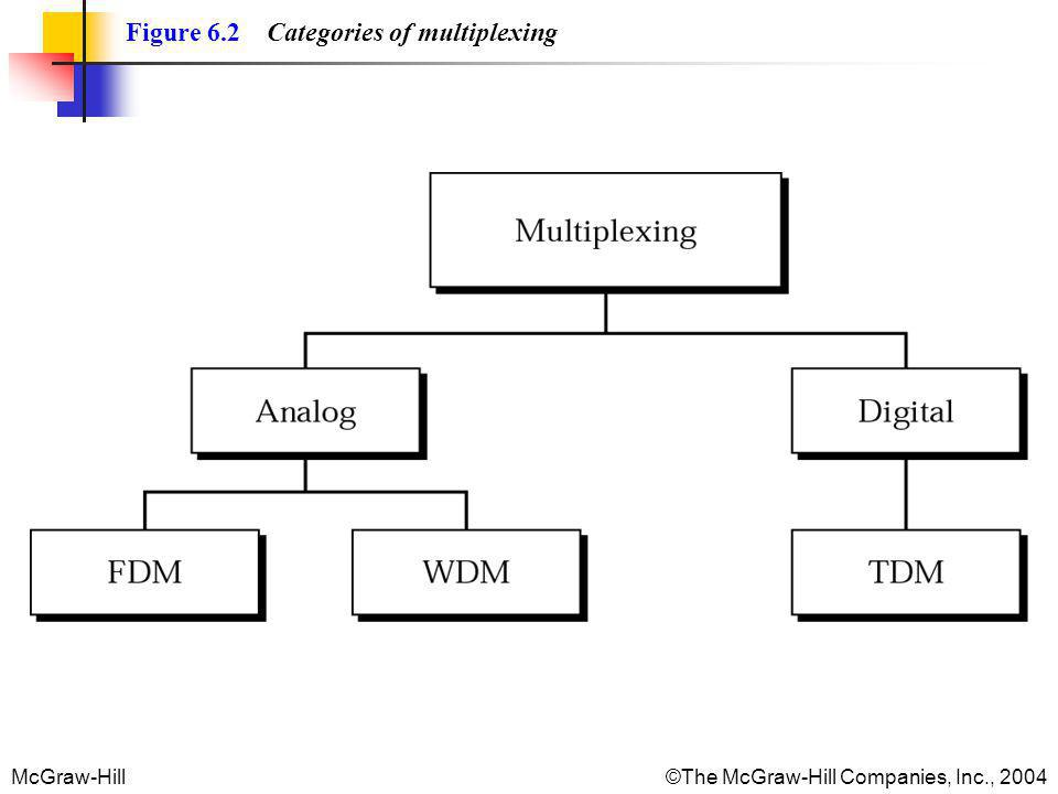 Figure 6.2 Categories of multiplexing