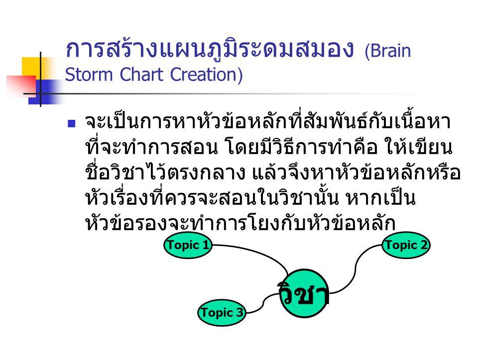 การสร้างแผนภูมิระดมสมอง (Brain Storm Chart Creation)