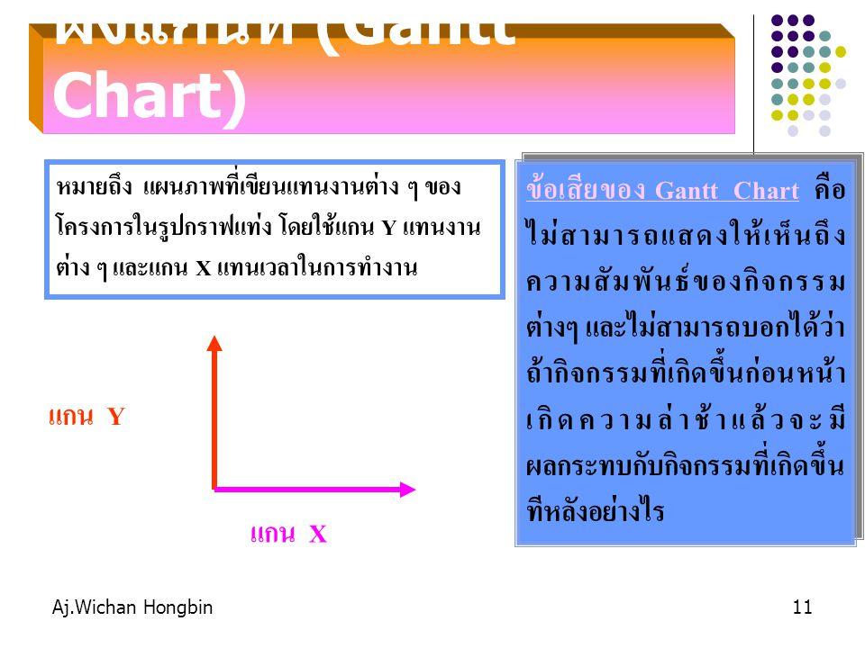 ผังแกนท์ (Gantt Chart)