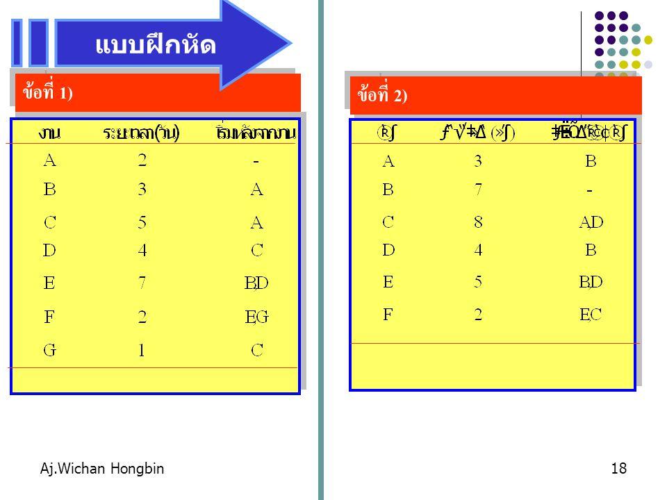 แบบฝึกหัด ข้อที่ 1) ข้อที่ 2) Aj.Wichan Hongbin