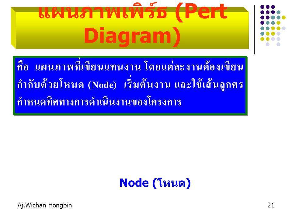 แผนภาพเพิร์ธ (Pert Diagram)