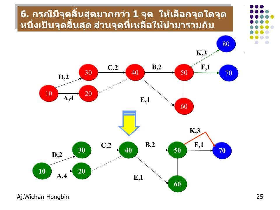 6. กรณีมีจุดสิ้นสุดมากกว่า 1 จุด ให้เลือกจุดใดจุดหนึ่งเป็นจุดสิ้นสุด ส่วนจุดที่เหลือให้นำมารวมกัน