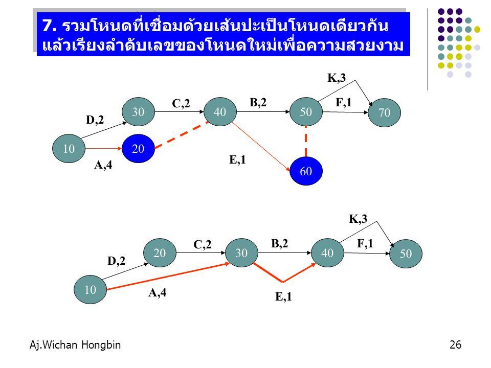 7. รวมโหนดที่เชื่อมด้วยเส้นปะเป็นโหนดเดียวกัน แล้วเรียงลำดับเลขของโหนดใหม่เพื่อความสวยงาม