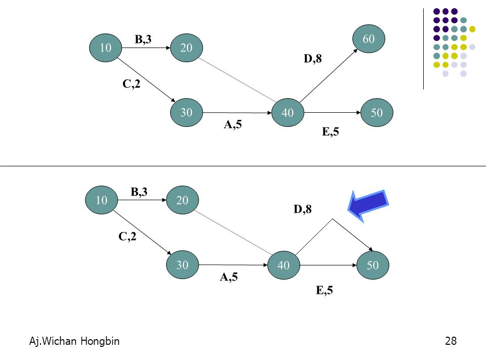B,3 60 10 20 D,8 C,2 30 40 50 A,5 E,5 B,3 10 20 D,8 C,2 30 40 50 A,5 E,5 Aj.Wichan Hongbin